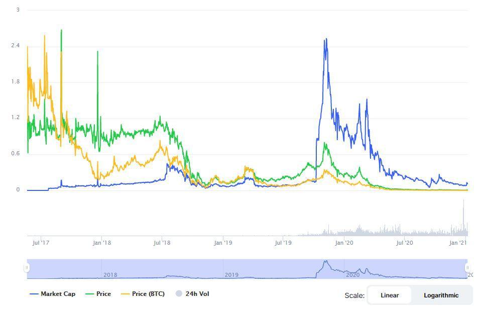 График криптовалюты Prizm