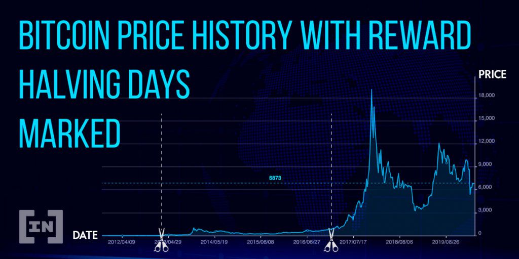История поведения цены биткоина, на фоне халвингов