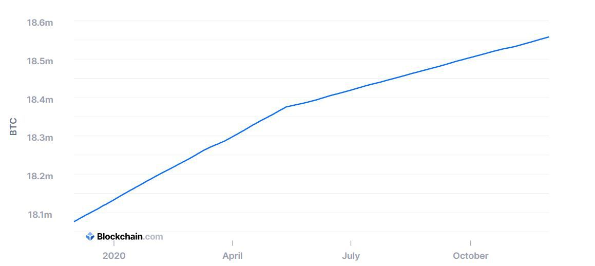 Количество уже добытых биткоинов, по состоянию на конец ноября 2020 года