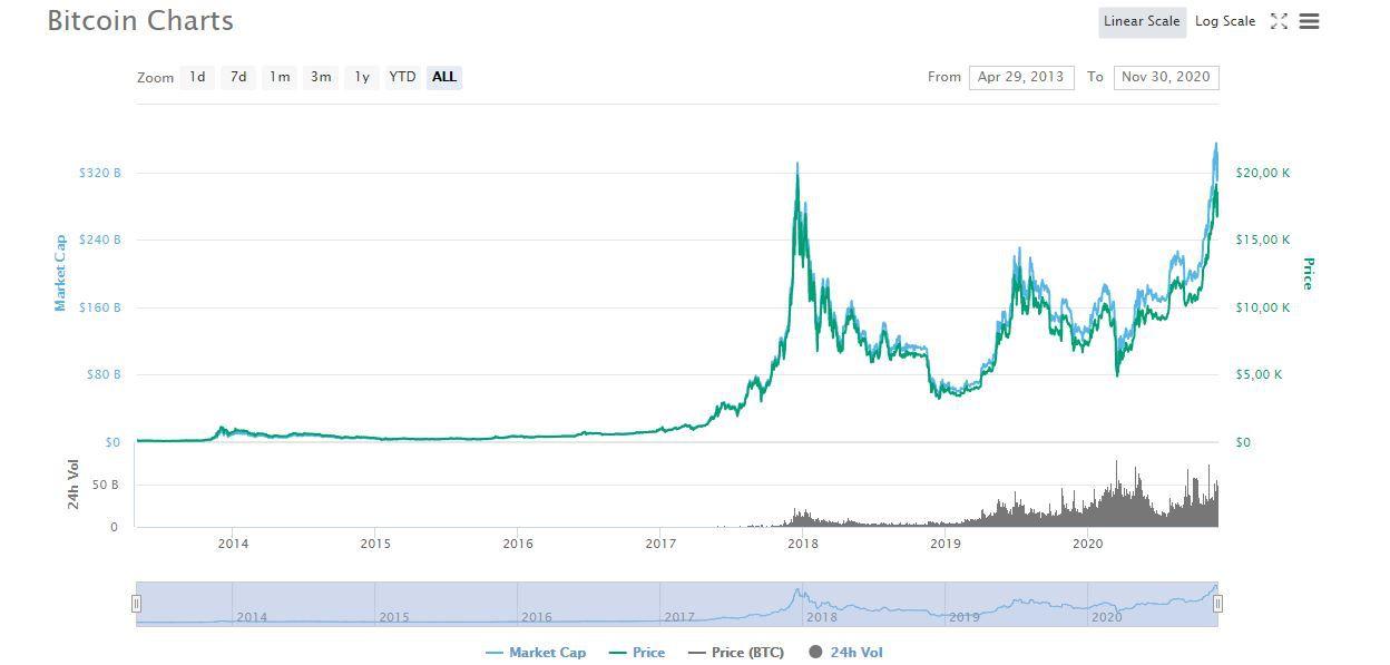 График биткоина к доллару
