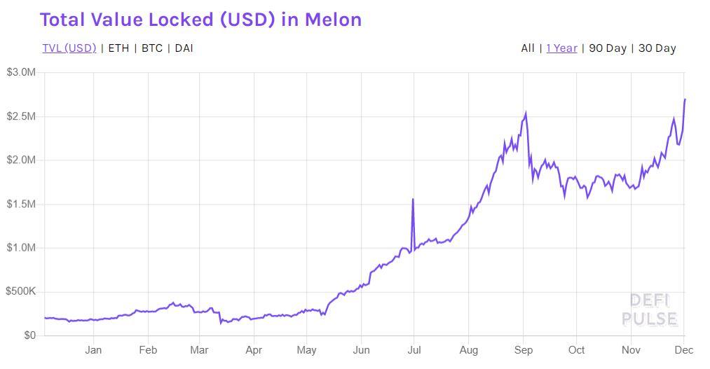 Количество заблокированных под нужды Melon активов