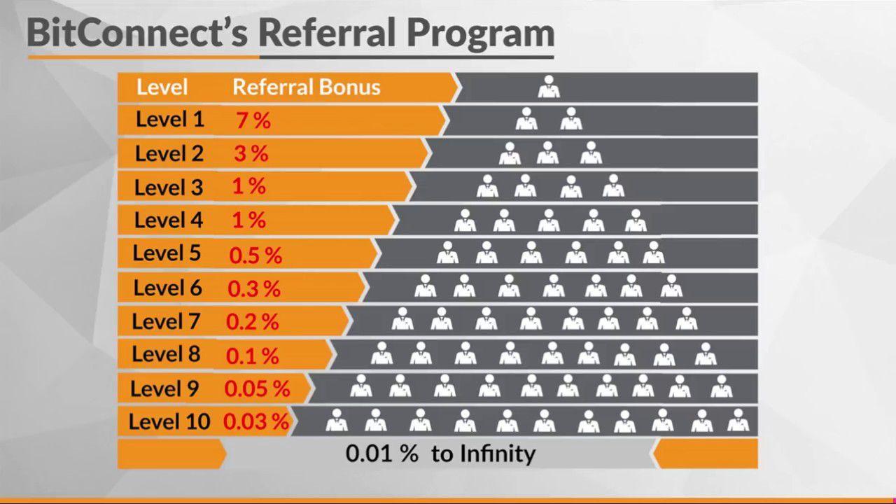 Реферальная программа Bitconnect