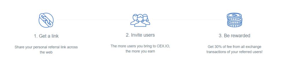 Детали реферальной программы CEX.io