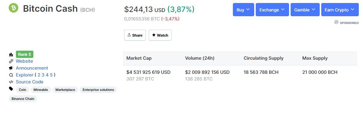 Капитализация и прочая информация о Bitcoin Cash