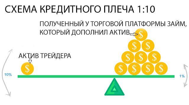 Схема кредитного плеча