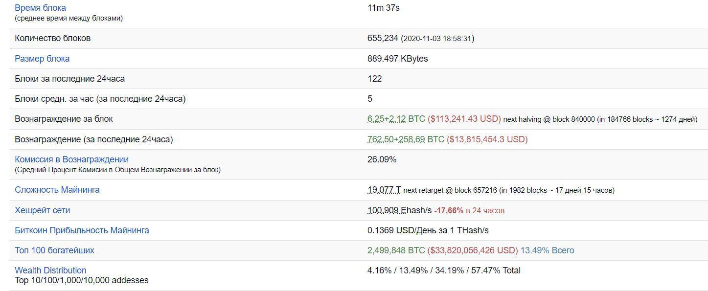Награда за добычу блока в сети биткоина и другие сведения по криптовалюте