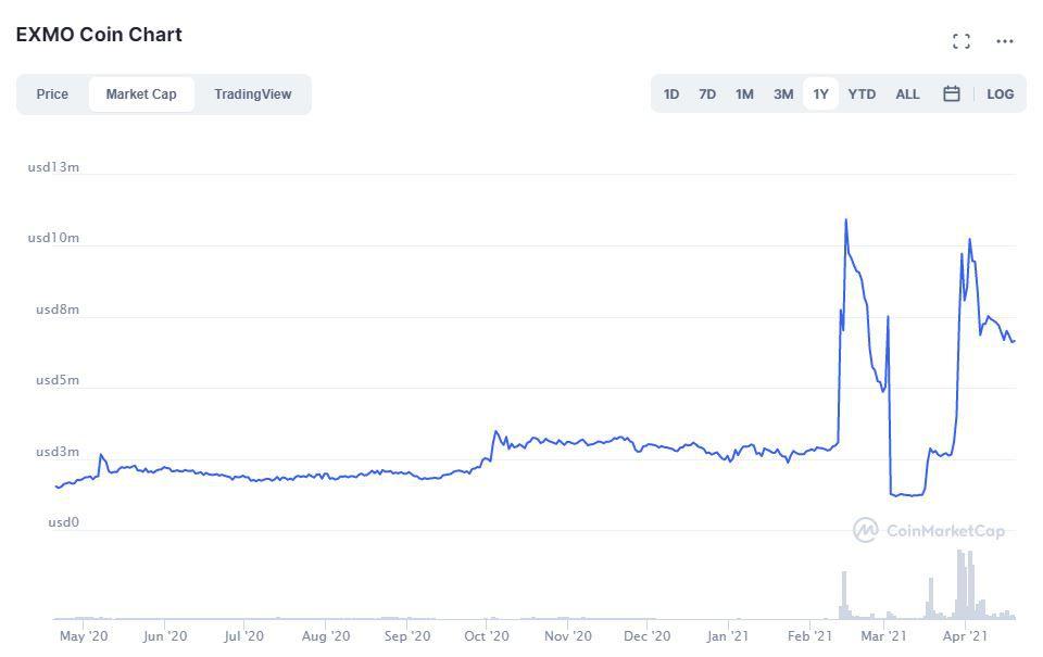 График курса EXMO Coin