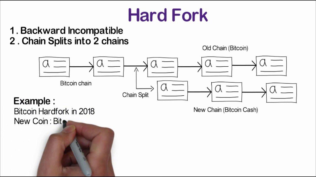 Схема проведения хардфорка, на примере блокчейна биткоина
