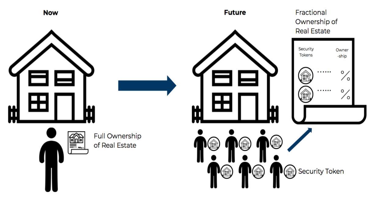 Схема токенизации, с последующей продажей фракций недвижимости владельцам токенов