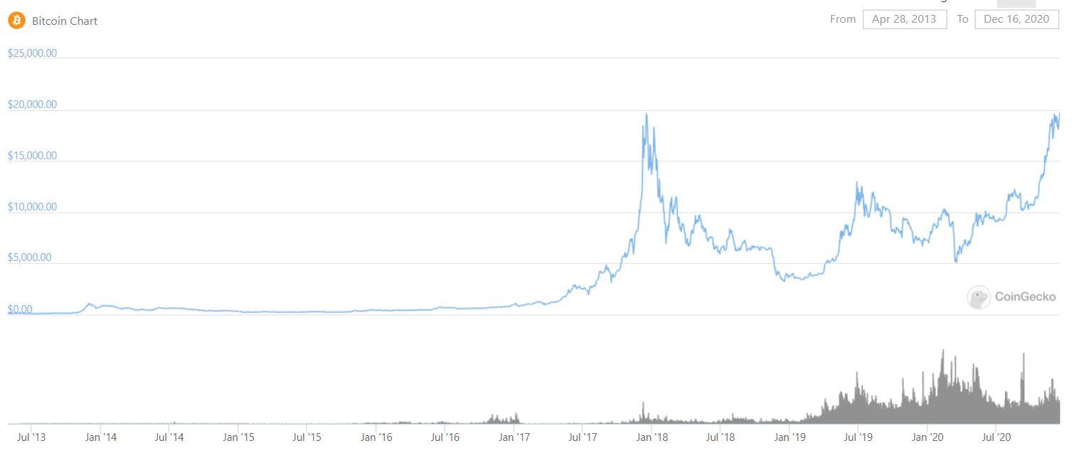 График движения курса биткоина
