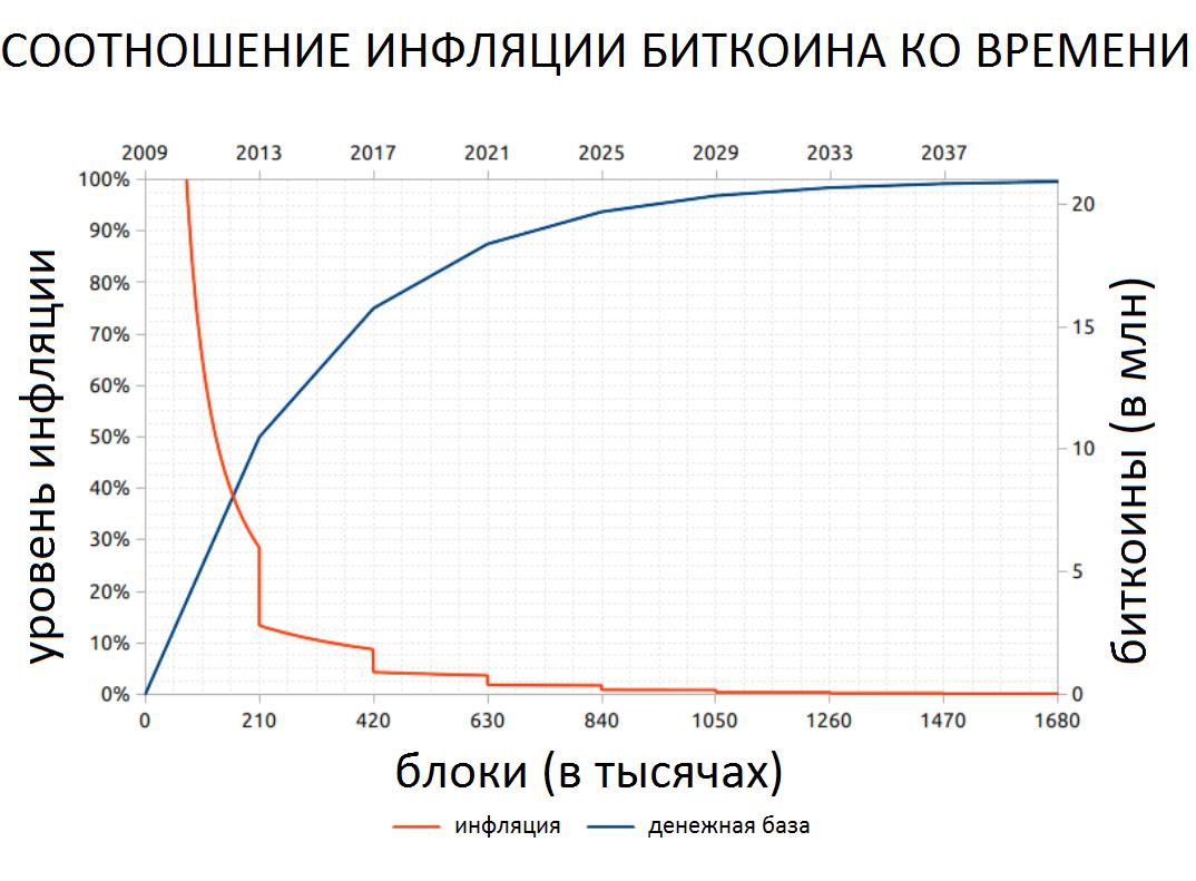 График, который отражает соотношение инфляции биткоина ко времени