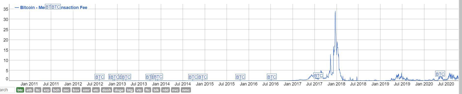 На графике представлены изменения комиссий в сети биткоина