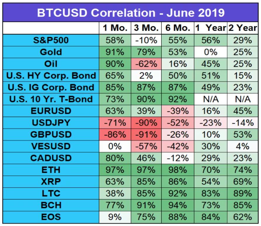 Информация о корреляции торговой пары BTC/USD с другими активами