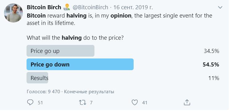 Результаты опроса по теме влияния халвинга на движение курса биткоина