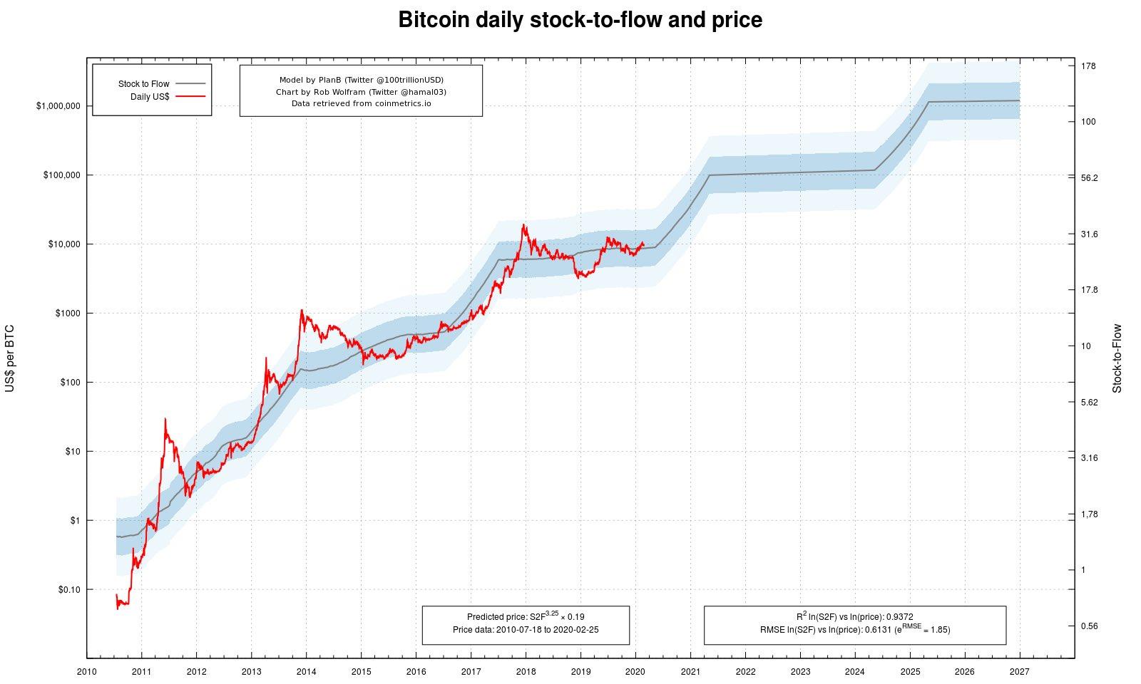 Популярная среди участников криптосообщества S2F-модель прогнозирования курса биткоина