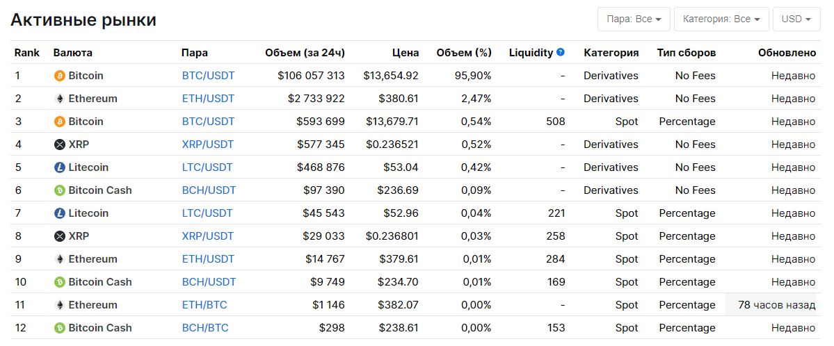 Информация об объеме торгов популярной биржи StormGaon от 4 ноября 2020 года