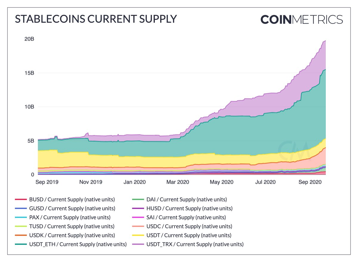 График, который отражает оценку выпущенных на рынок стейблкоинов.
