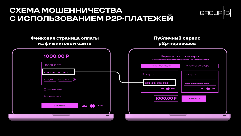 Пример фишинговой схемы с подменой адреса