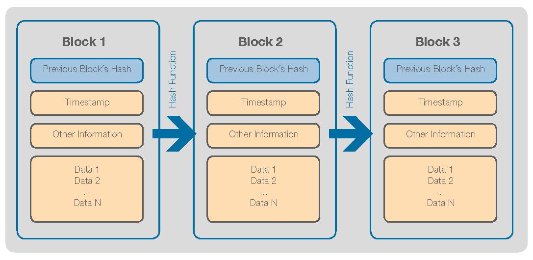 Схема работы блокчейна и распределения информации в блоках