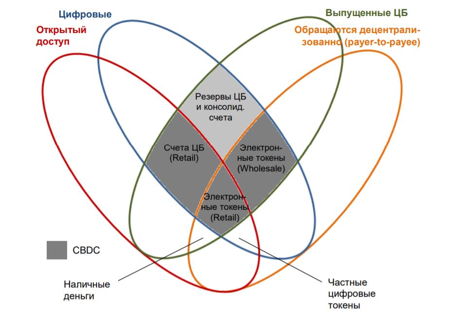 Схема распределения денежных средств по типам