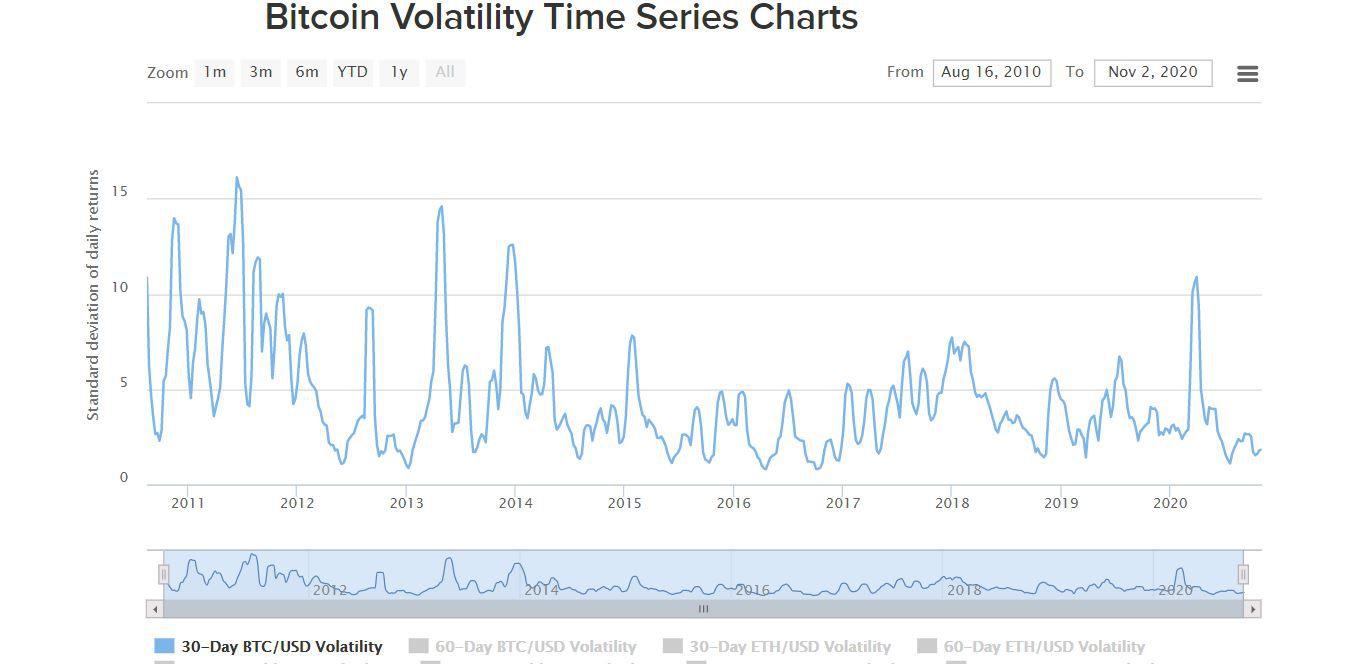 График, который отражает среднее значение изменений волатильности биткоина за 30 дней