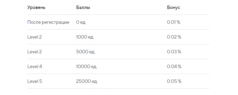 Информация о бонусах WmExpress