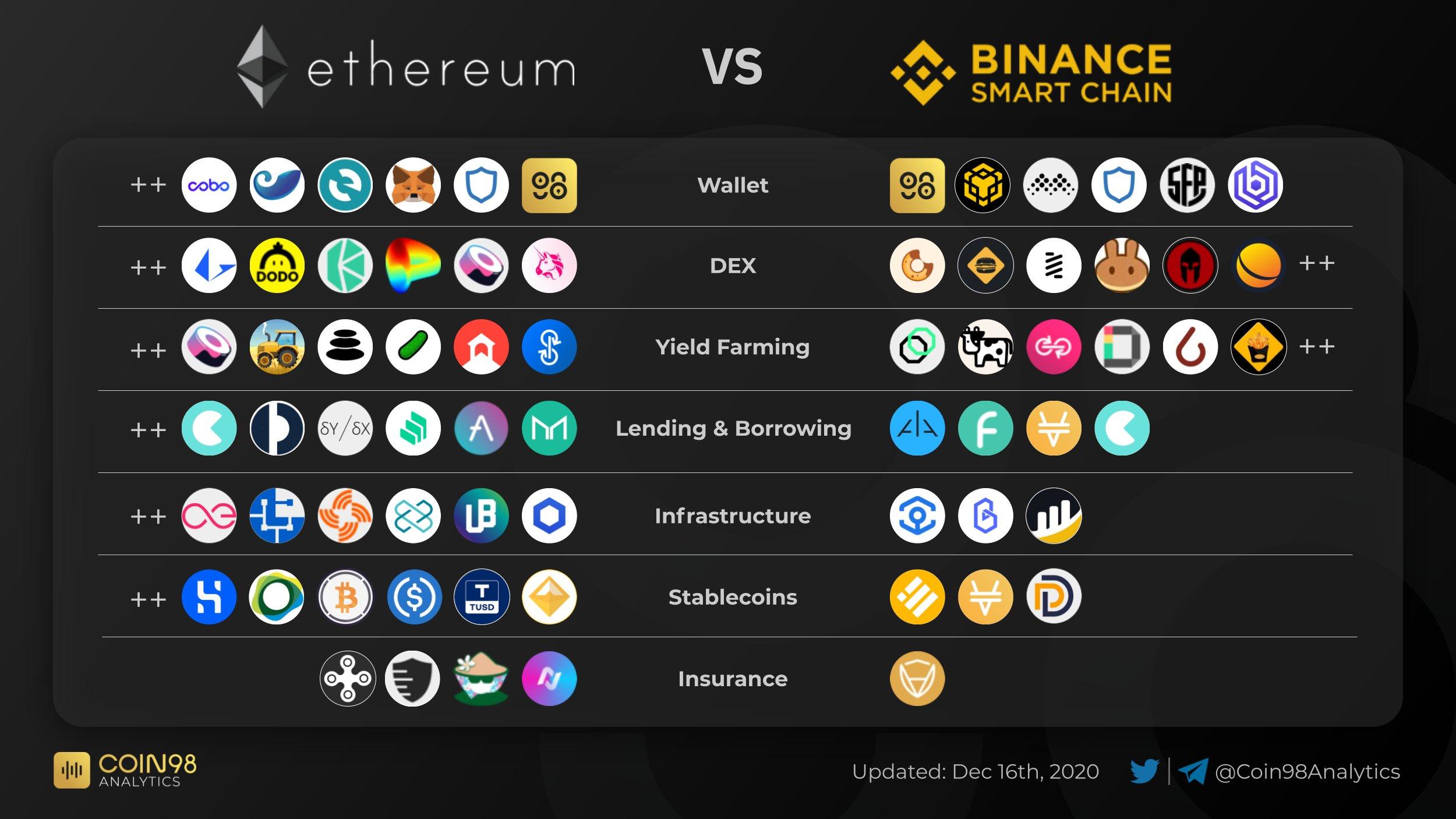Информация о проектах на базе Ethereum и Binance Smart Chain