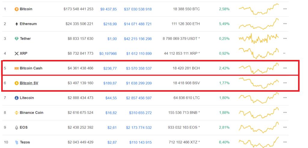 Bitcoin Cash и Bitcoin SV в рейтинге капитализации CoinMarketCap, на момент написания материала