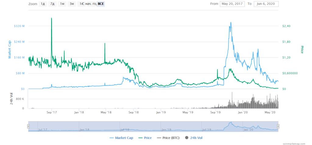 Движение курса криптовалюты PRIZM