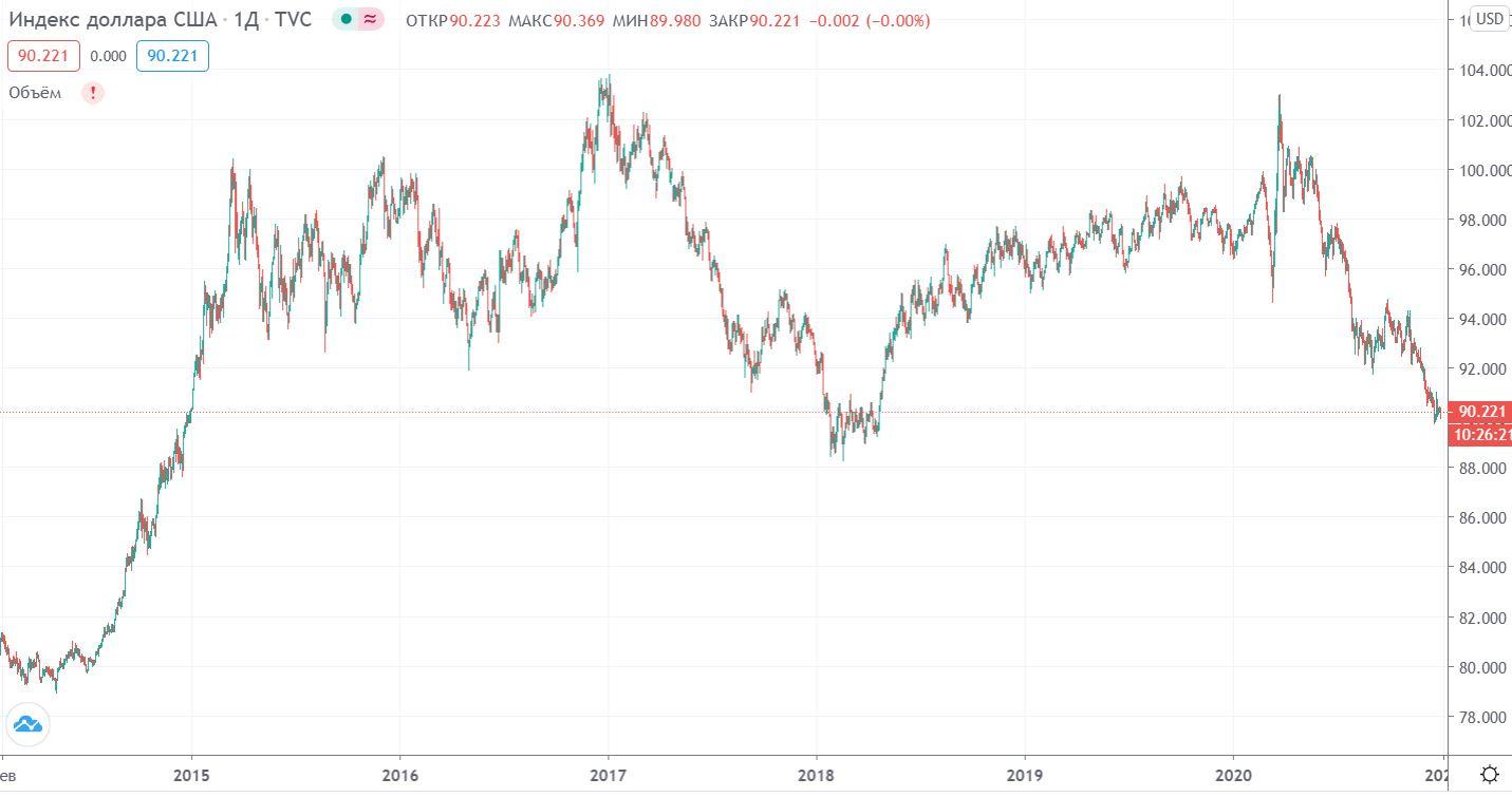 График индекса доллара DXY