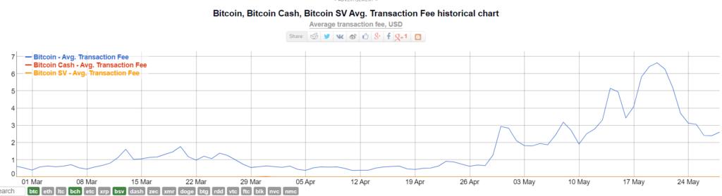 График, который отражает разницу комиссий в сети биткоина, Bitcoin Cash и Bitcoin SV