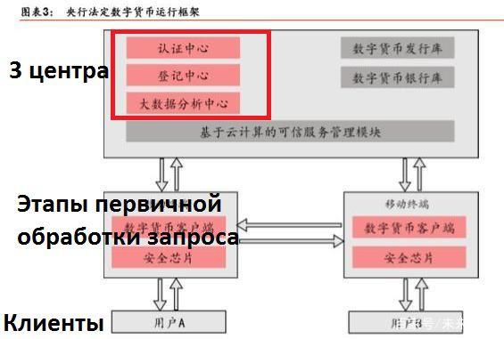 Выдержка из документа, который описывает структуру работы китайской криптовалюты