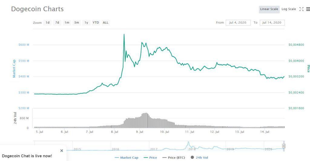 График, который отражает поведение криптовалюты Dogecoin