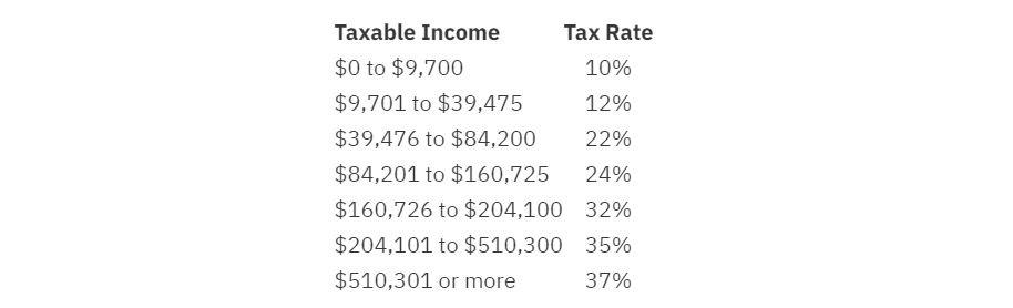 Информация о налогообложении участников криптосообщества в США