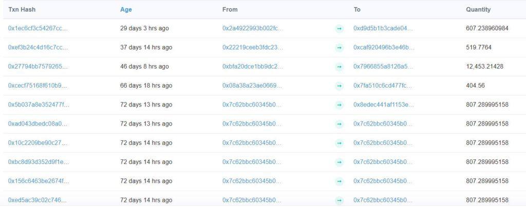 Информация о транзакциях с BuzCoin
