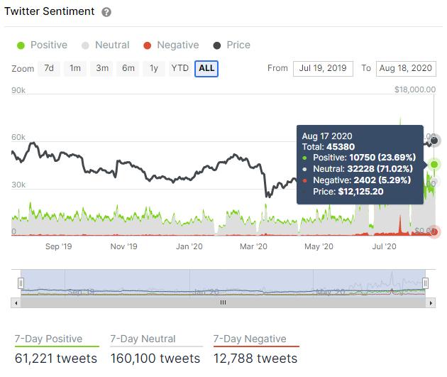 bitcoin activity on Twitter