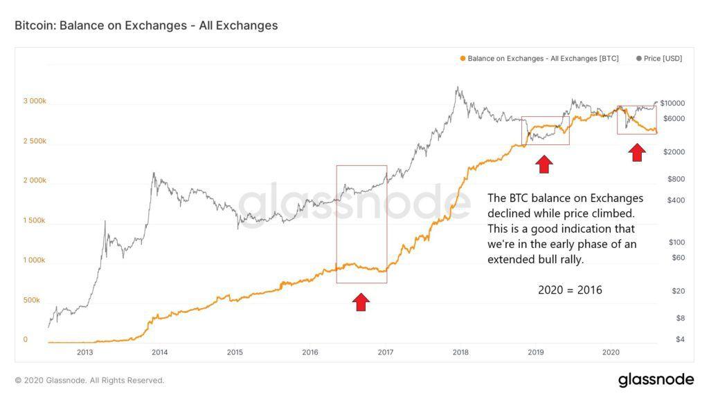bitcoin on exchanges glassnode