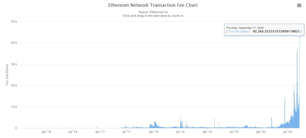 ethereum eth fees mining