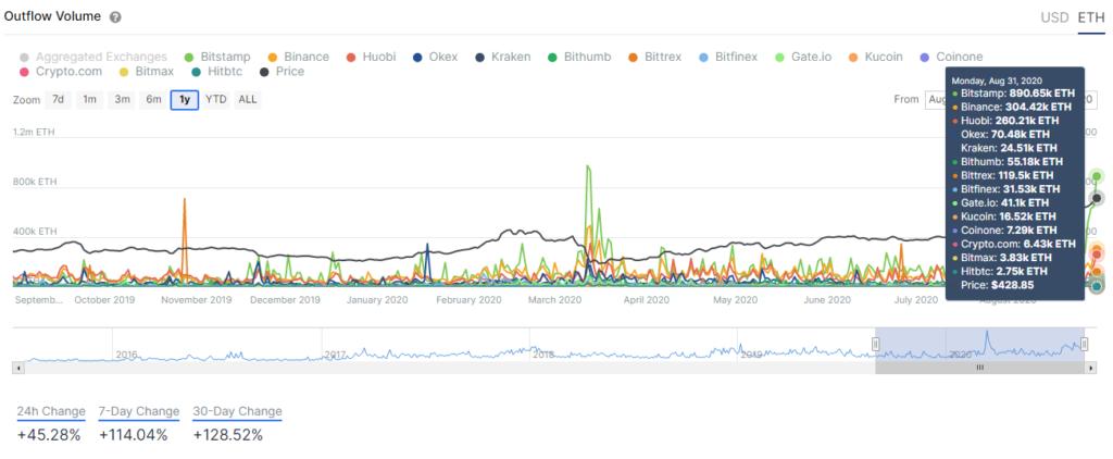 ethereum eth cryptocurrency exchanges defi