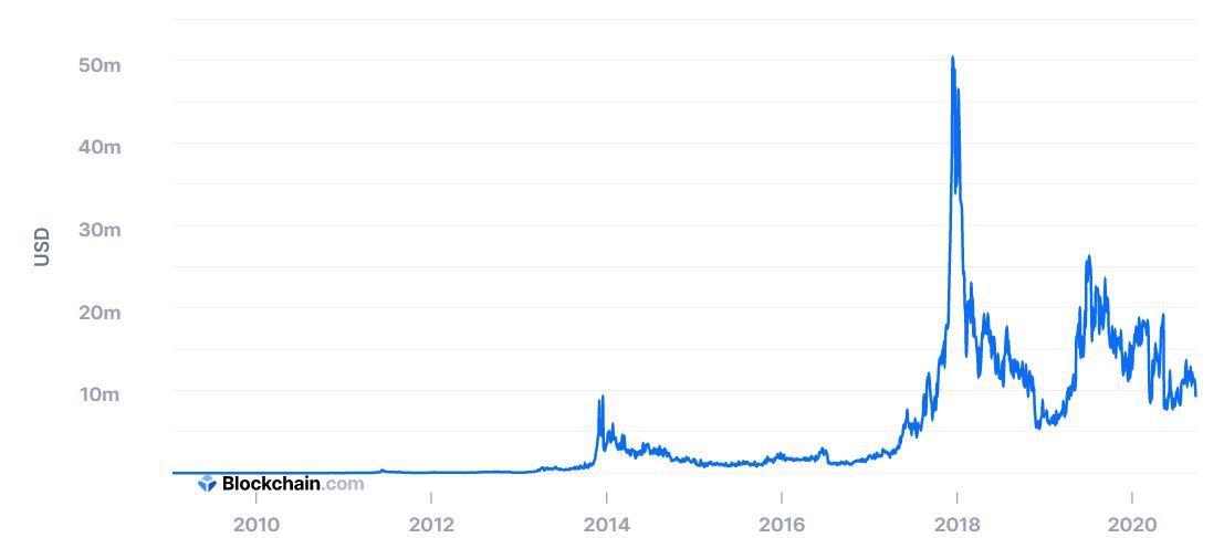 Доходы майнеров биткоина. График отражает изменения за несколько лет