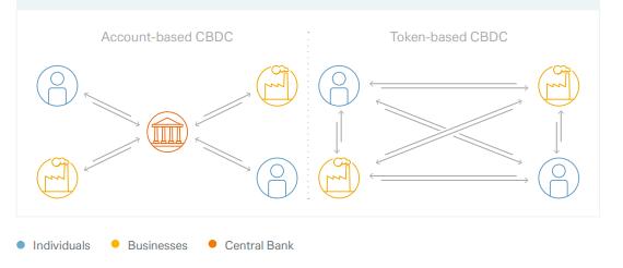 Deutsche Bank CBDC token finance