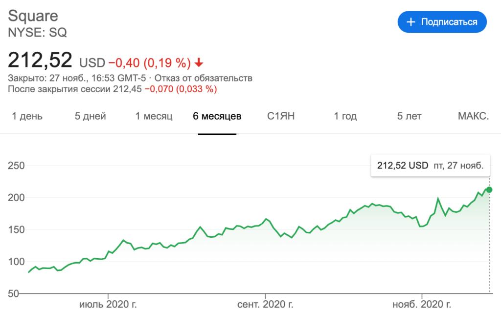 инвестиции институционалов в биткоин