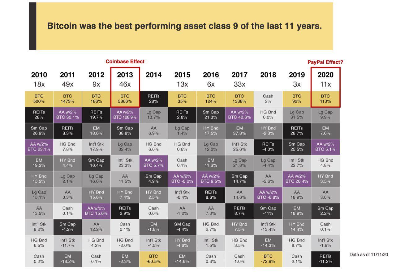 Карта прибыльности активов