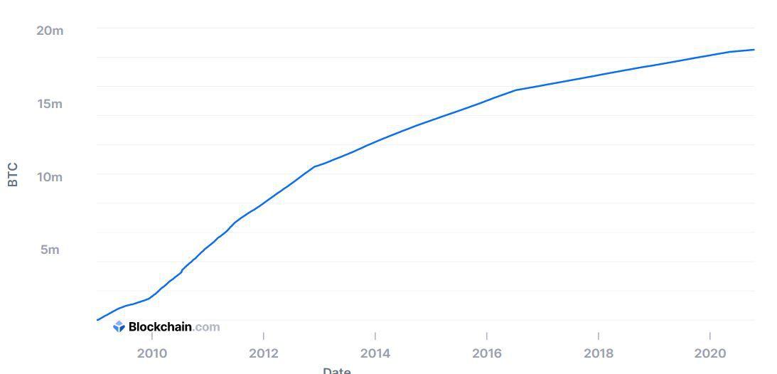 Скорость прироста биткоинов на рынке