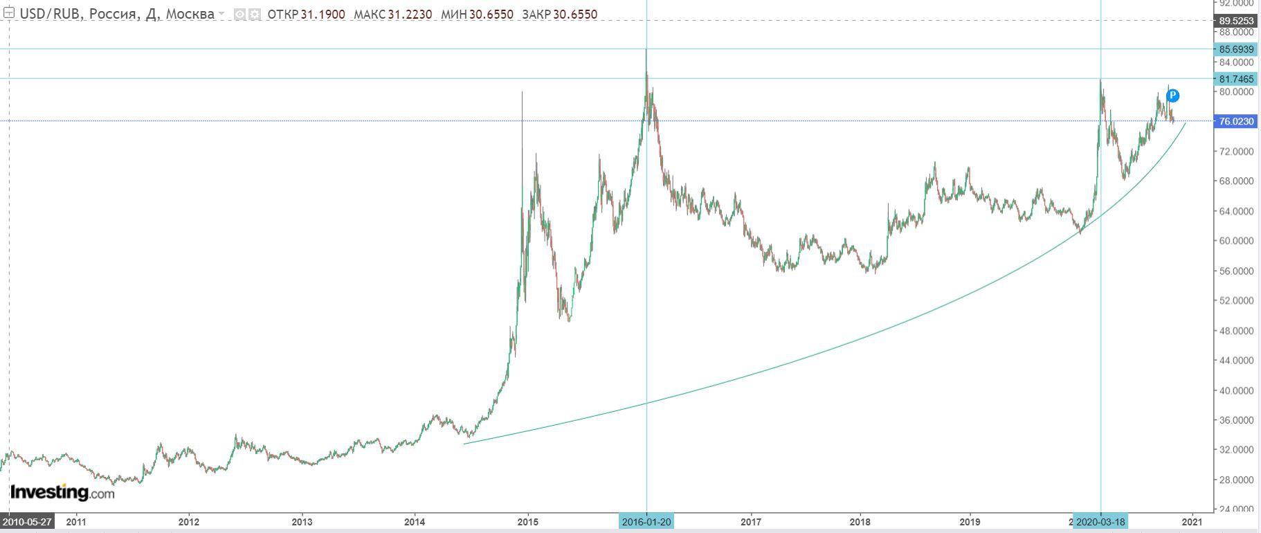 График доллара к рублю