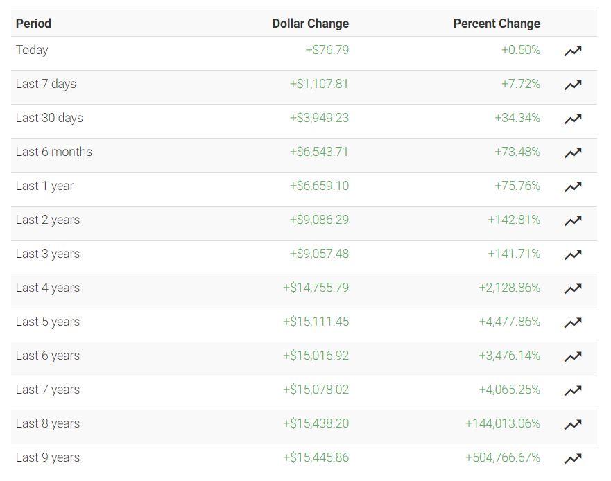 Как менялась цена биткоина