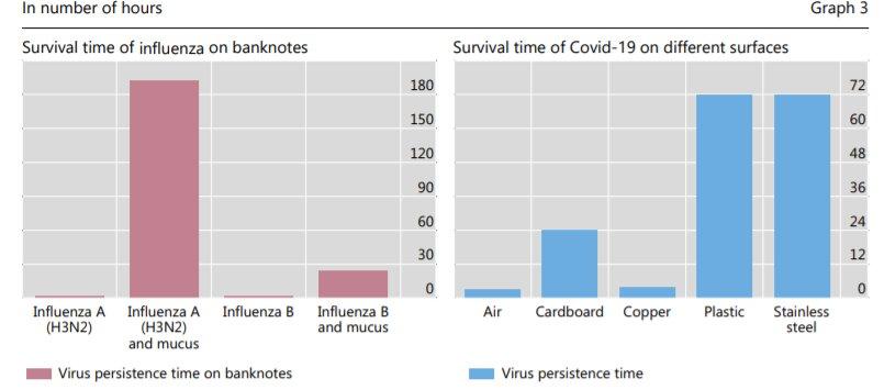 Статистика жизни коронавируса на разных поверхностях