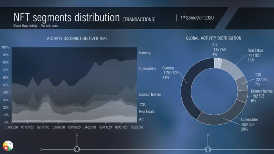Информация о распределении токенов, по данным Nonfungible