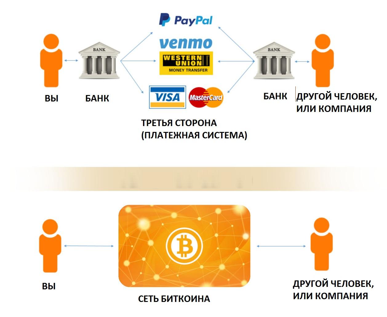 Разница подхода к проведению операций с биткоином и фиатом