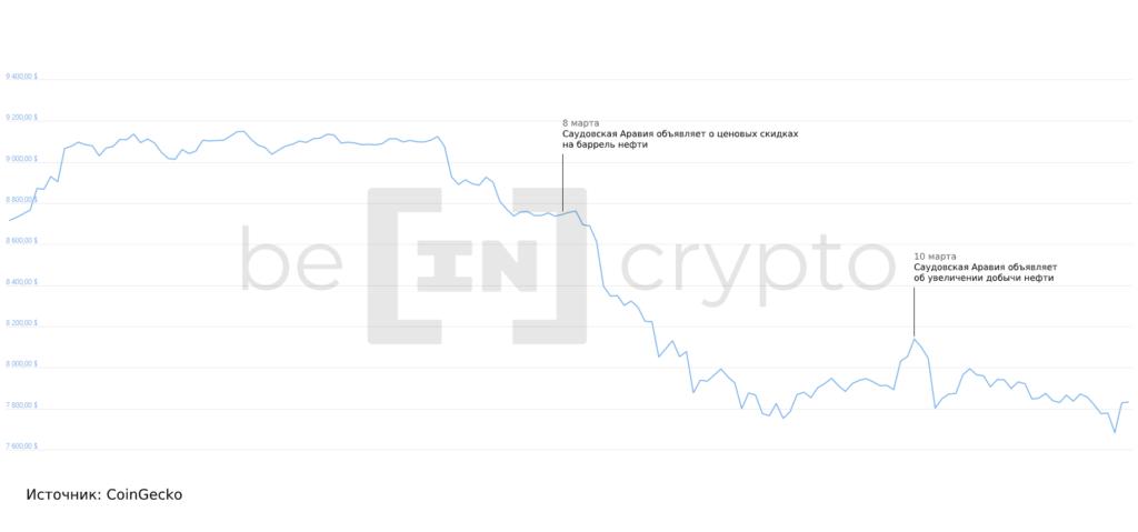 рынок криптовалют, 1 квартал 2020 года